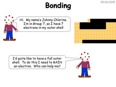 25/10/2015Bonding Hi. My name's Johnny Chlorine. I'm in Group 7, so I have 7 electrons in my outer shell I'd quite like to have a full outer shell. To.