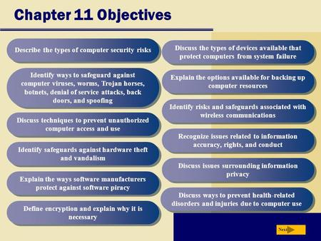Chapter 11 Objectives Describe the types of computer security risks Identify ways to safeguard against computer viruses, worms, Trojan horses, botnets,