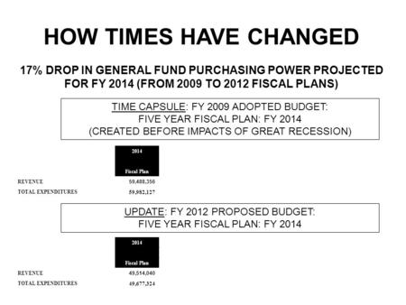 2014 Fiscal Plan 59,488,356 59,982,127 TIME CAPSULE: FY 2009 ADOPTED BUDGET: FIVE YEAR FISCAL PLAN: FY 2014 (CREATED BEFORE IMPACTS OF GREAT RECESSION)