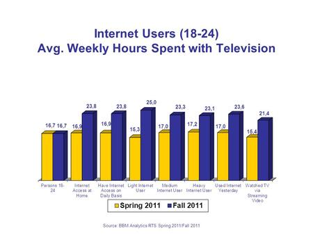 Source: BBM Analytics RTS Spring 2011/Fall 2011 Internet Users (18-24) Avg. Weekly Hours Spent with Television.