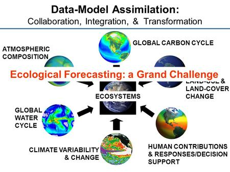 Data-Model Assimilation: Collaboration, Integration, & Transformation GLOBAL CARBON CYCLE LAND-USE & LAND-COVER CHANGE HUMAN CONTRIBUTIONS & RESPONSES/DECISION.