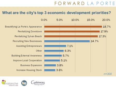 F O R W A R D L A P O R T E What are the city's top 3 economic development priorities? n=300.