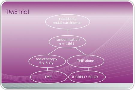 TME trial TME radiotherapy 5 x 5 Gy TME alone randomisation n = 1861 resectable rectal carcinoma if CRM+: 50 GY.