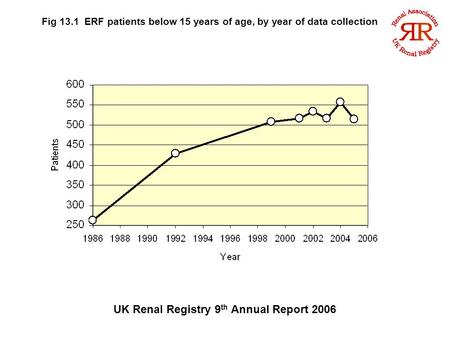 UK Renal Registry 9 th Annual Report 2006 Fig 13.1 ERF patients below 15 years of age, by year of data collection.