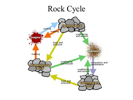 Rock Cycle. There are three major types of rocks Igneous Sedimentary Metamorphic.