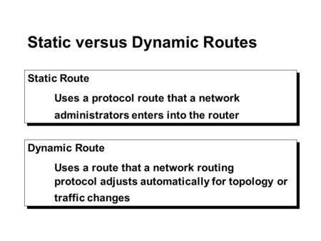 Static versus Dynamic Routes Static Route Uses a protocol route that a network administrators enters into the router Static Route Uses a protocol route.