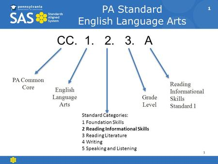 CC A PA Standard English Language Arts Standard Categories: