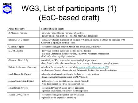 WG3, List of participants (1) (EoC-based draft) Name & countryContribution (in-short) A.Miranda, Portugal- air quality modelling in Portugal, urban stress.