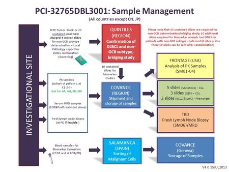 PCI-32765DBL3001: Sample Management (All countries except CN, JP) INVESTIGATIONAL SITE SALAMANCA (SPAIN) Sorting of Malignant Cells QUINTILES (REGION)