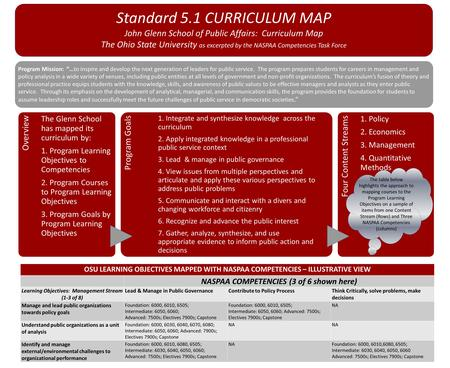 Standard 5.1 CURRICULUM MAP John Glenn School of Public Affairs: Curriculum Map The Ohio State University as excerpted by the NASPAA Competencies Task.