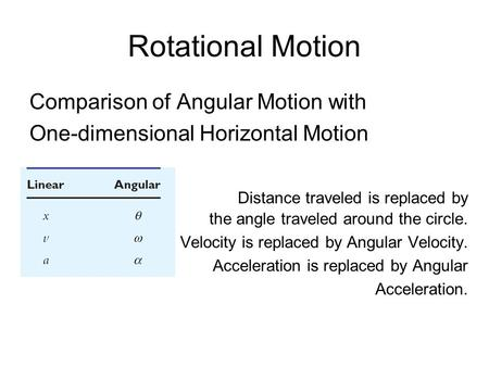 Rotational Motion Comparison of Angular Motion with One-dimensional Horizontal Motion Distance traveled is replaced by the angle traveled around the circle.