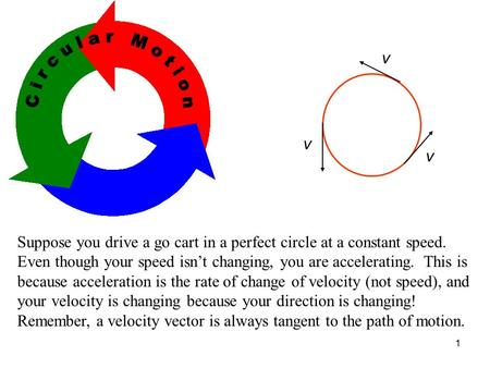 1 Circular Motion Suppose you drive a go cart in a perfect circle at a constant speed. Even though your speed isn't changing, you are accelerating. This.