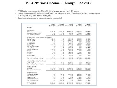 PRSA-NY Gross Income – Through June 2015 YTD Chapter income now tracking with the prior year period – only 3% behind Program income significantly improved.