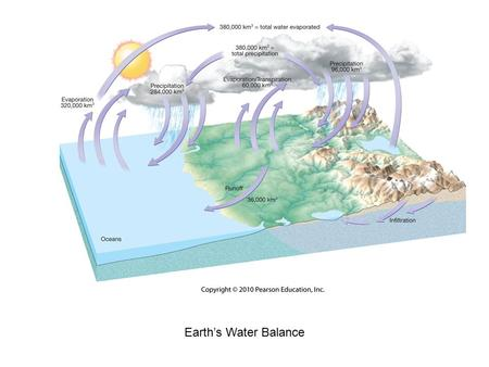 Earth's Water Balance. Changes of State Water Vapor in the Air.