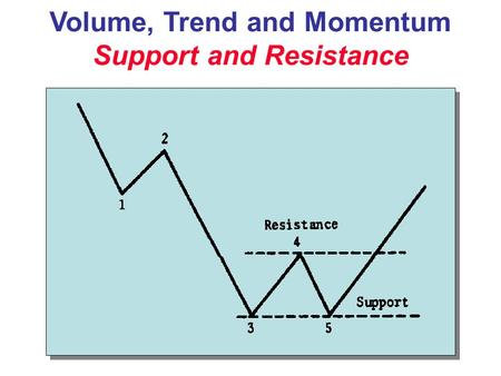 Volume, Trend and Momentum Support and Resistance.