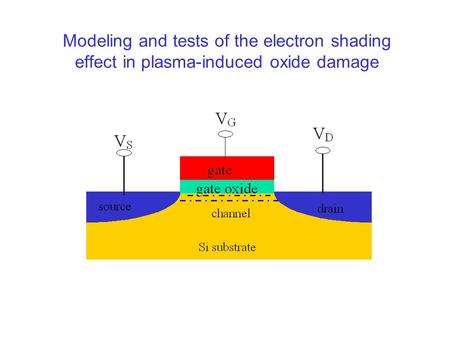 Modeling and tests of the electron shading effect in plasma-induced oxide damage.