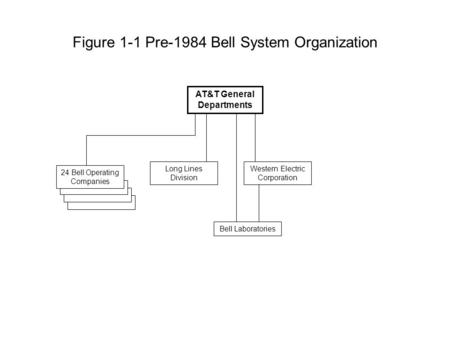 Figure 1-1 Pre-1984 Bell System Organization AT&T General Departments Western Electric Corporation Long Lines Division Bell Laboratories 24 Bell Operating.