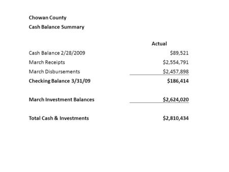 Chowan County Cash Balance Summary Actual Cash Balance 2/28/2009$89,521 March Receipts$2,554,791 March Disbursements$2,457,898 Checking Balance 3/31/09$186,414.
