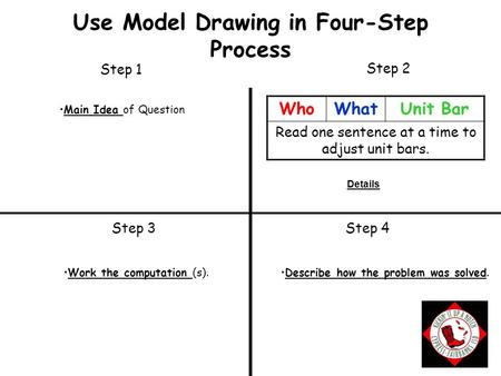 Step 1 Step 4 Step 2 Step 3 Use Model Drawing in Four-Step Process Main Idea of Question Work the computation (s).Describe how the problem was solved.