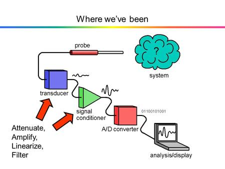 Where we've been Attenuate, Amplify, Linearize, Filter.