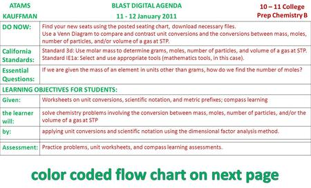 ATAMSBLAST DIGITAL AGENDA 10 – 11 College Prep Chemistry B KAUFFMAN11 - 12 January 2011 DO NOW: Find your new seats using the posted seating chart, download.