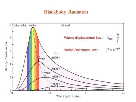 Blackbody Radiation Wien's displacement law : Stefan-Boltzmann law :