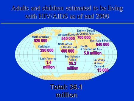 Adults and children estimated to be living with HIV/AIDS as of end 2000 Western Europe 540 000 North Africa & Middle East 400 000 Sub-Saharan Africa 25.3.