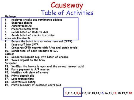 Causeway Table of Activities Mailroom 1.Recieves checks and remittance advices 2.Endorses checks 3.Annotates R/As 4.Prepares batch total 5.Sends batch.