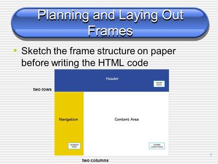 1 Planning and Laying Out Frames Sketch the frame structure on paper before writing the HTML code two rows two columns.