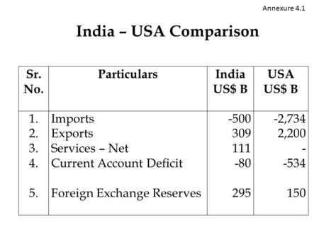 India – USA Comparison Sr. No. ParticularsIndia US$ B USA US$ B 1. 2. 3. 4. 5. Imports Exports Services – Net Current Account Deficit Foreign Exchange.