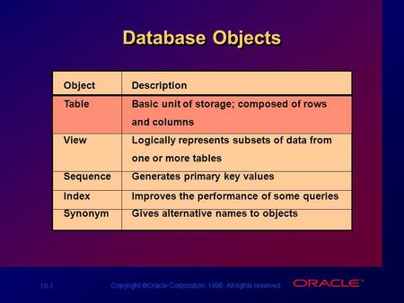 10-1 Copyright  Oracle Corporation, 1998. All rights reserved. Database Objects ObjectDescription TableBasic unit of storage; composed of rows and columns.