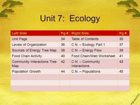 Unit 7: Ecology Left SidePg #Right SidePg # Unit Page34Table of Contents35 Levels of Organization36C.N. – Ecology Part 137 Sources of Energy Tree Map38C.N.