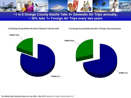 ~1 in 5 Orange County Adults Take 3+ Domestic Air Trips annually, ~ 30% take 1+ Foreign Air Trips every two years The Media Audit National Report for Jan.