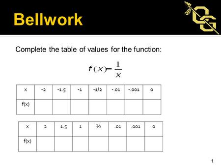 Complete the table of values for the function: 1 x-2-1.5-1/2-.01-.0010 f(x) x21.51½.01.0010 f(x)