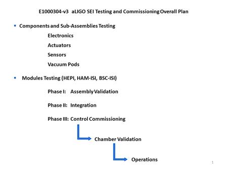E1000304-v3 aLIGO SEI Testing and Commissioning Overall Plan  Components and Sub-Assemblies Testing Electronics Actuators Sensors Vacuum Pods  Modules.