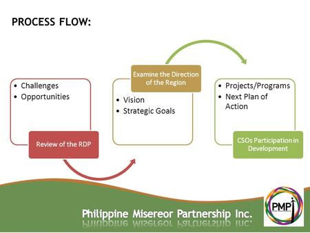 PROCESS FLOW: Challenges Opportunities Review of the RDP Vision Strategic Goals Examine the Direction of the Region Projects/Programs Next Plan of Action.