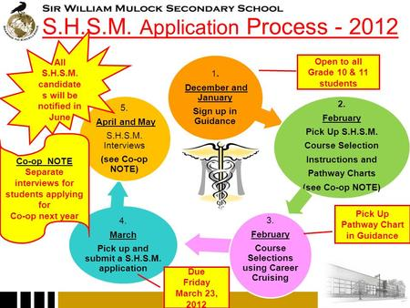 S.H.S.M. Application Process - 2012 1. December and January Sign up in Guidance 2. February Pick Up S.H.S.M. Course Selection Instructions and Pathway.