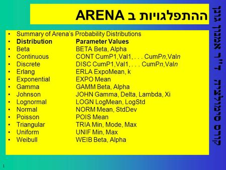 קורס סימולציה ד  ר אמנון גונן 1 ההתפלגויות ב ARENA Summary of Arena's Probability Distributions Distribution Parameter Values Beta BETA Beta, Alpha Continuous.