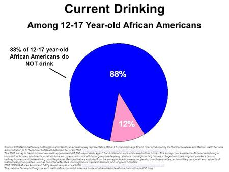 Current Drinking Among 12-17 Year-old African Americans Source: 2005 National Survey on Drug Use and Health, an annual survey representative of the U.S.