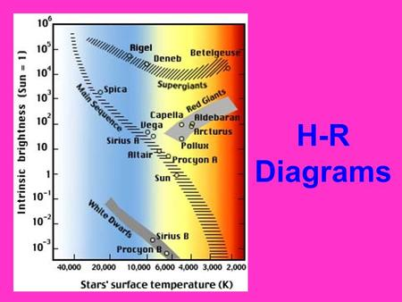 H-R Diagrams. An H-R Diagram is… A graph of stars' BRIGHTNESS and TEMPERATURE –It also shows color since color is related to temperature –It was made.
