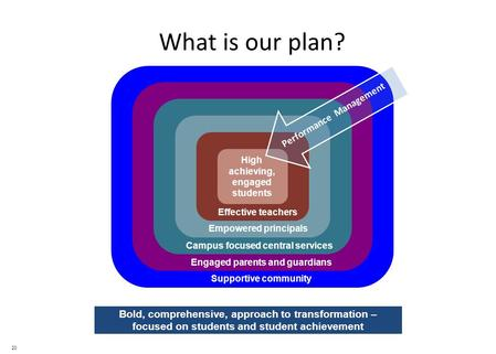 20 What is our plan? Bold, comprehensive, approach to transformation – focused on students and student achievement High achieving, engaged students Effective.