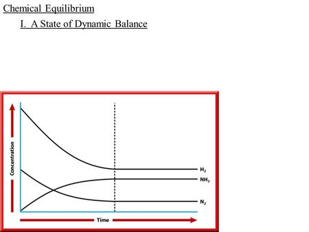 Chemical Equilibrium I. A State of Dynamic Balance.