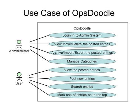 Use Case of OpsDoodle Administrator User OpsDoodle Login in to Admin System View/Move/Delete the posted entries Archive/Import/Export the posted entries.