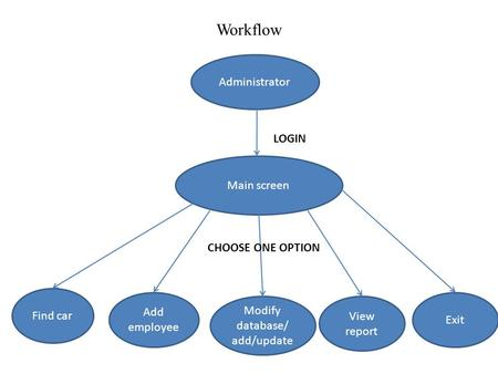 Workflow Administrator Main screen Find car Modify database/ add/update View report Add employee LOGIN CHOOSE ONE OPTION Exit.