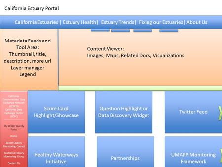 California Estuaries | Estuary Health| Estuary Trends| Fixing our Estuaries| About Us California Estuary Portal Metadata Feeds and Tool Area: Thumbnail,