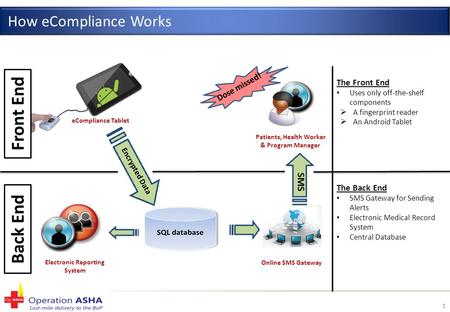 1 How eCompliance Works Electronic Reporting System Online SMS Gateway Patients, Health Worker & Program Manager Dose missed! eCompliance Tablet Front.
