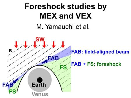 Foreshock studies by MEX and VEX FAB: field-aligned beam FAB + FS: foreshock M. Yamauchi et al.
