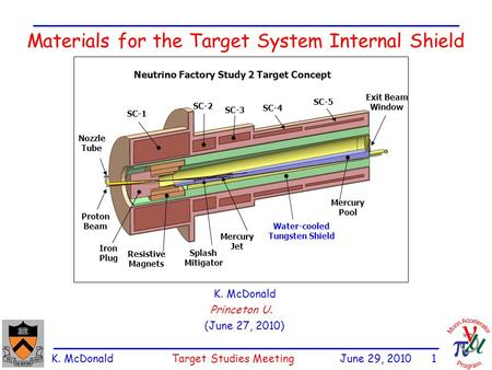 K. McDonald Target Studies Meeting June 29, 2010 1 Materials for the Target System Internal Shield K. McDonald Princeton U. (June 27, 2010) Iron Plug Proton.