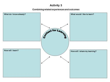 Activity 3 Combining related experiences and outcomes What do I know already?What would I like to learn? How will I learn? How will I share my learning?