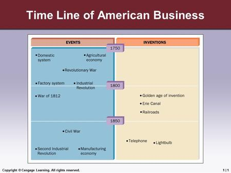 Copyright © Cengage Learning. All rights reserved.1 | 1 Time Line of American Business Copyright © Cengage Learning. All rights reserved.1 | 1.